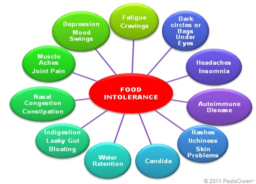 Can Food Intolerance Cause Hives